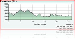 CMM 2009 Elevation Profile